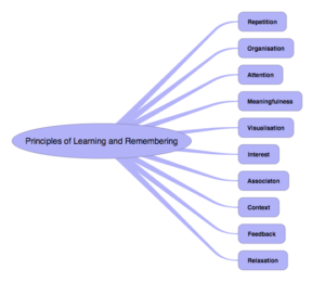 The 'Principles of Learning and Remembering'