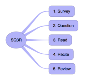 The SQ3R Study System
