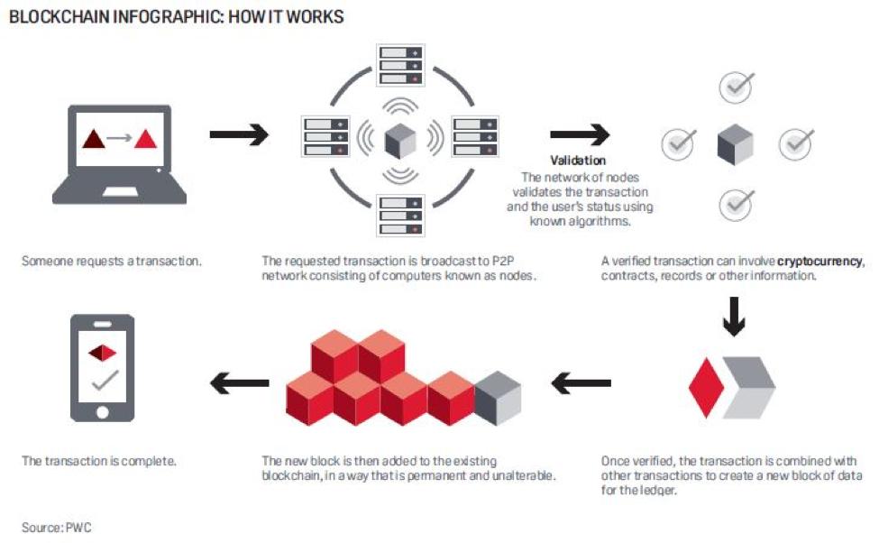 Defaus17 Idea Pitch Adf Blockchain Community Abc