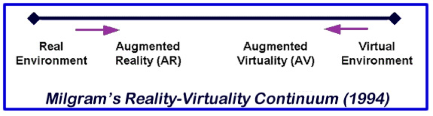 the definition of the different forms of computer virtual reality